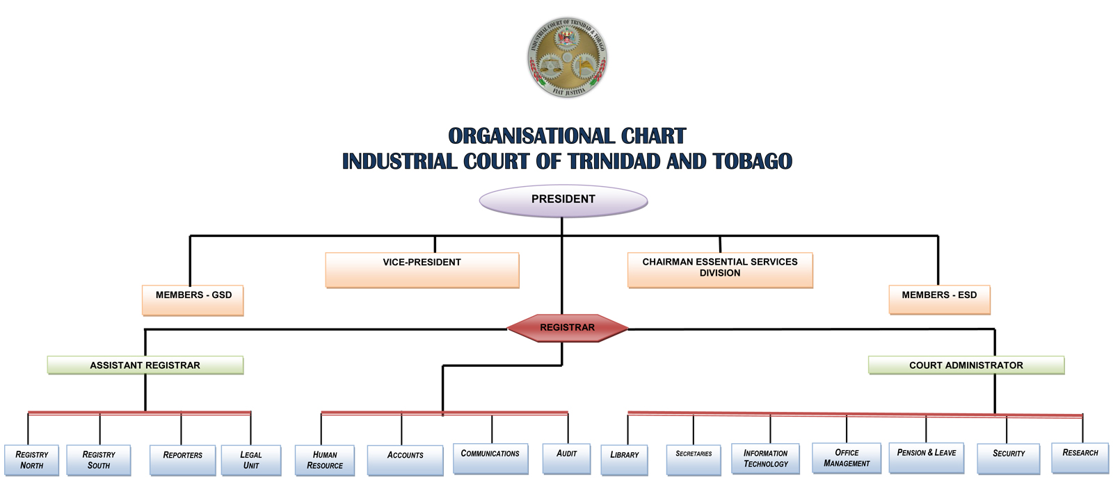 ORGANISATIONAL CHART INDUSTRIAL COURT 2016